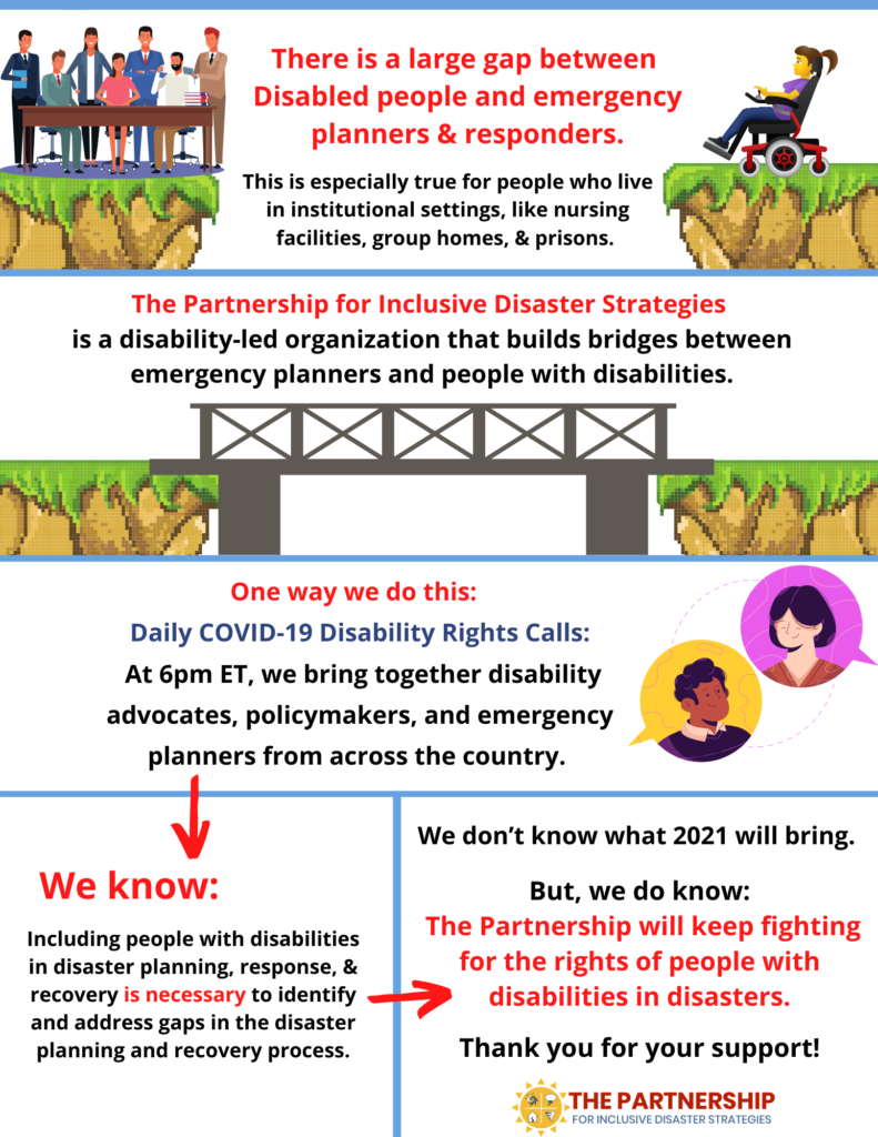 Infographic image: one frame: Image: Each side of image has two cliffs of land with a large space in between. On the left side, is a table with a group of people in suits standing and sitting around. They represent emergency planners. On the cliff on the right side, a woman uses a motorized wheelchair. Text in the gap between the two cliffs: There is a large gap between Disabled people and emergency planners and responders. This is especially true for people who live in institutional settings, like nursing facilities, group homes, & prisons.   Infographic image: one frame: Text: The Partnership for Inclusive Disaster Strategies  is a disability-led organization that builds bridges between emergency planners and people with disabilities. Image: Two cliffs on the right side and left side are now connected by a bridge.   Infographic image: one frame: Text: One way we do this:  Daily COVID-19 Disability Rights Calls At 6pm ET, we bring together disability advocates, policymakers, and emergency planners from across the country. Image an Asian woman and Black man in separate bubbles talk with each other.  Infographic with two frames:  Frame one Text: Including people with disabilities in disaster planning, response, and recovery is necessary to identify and address gaps in the disaster planning and recovery process. [Image: red arrow leads to Frame 2] Frame 2: Text: We don't know all that 2021 will bring. But, we do know: The Partnership will keep fighting for the rights of people with disabilities in disasters. Thank you for your support! Image: The Partnership sun logo with inset icons representing hurricanes, storms, earthquakes, and tornadoes and text: The Partnership for Inclusive Disaster Strategies