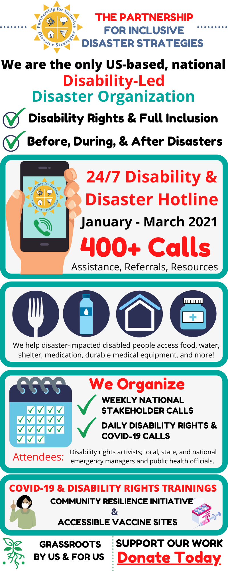 Image Description: An Infographic with 7 frames:   Frame 1:  A yellow sun logo with inset icons representing hurricanes, storms, tornados, and earthquakes. Text: The Partnership For inclusive Disaster Strategies  We are the only US-based, national, [red text] Disability-led, [teal text] Disaster Organization. Green checkmark: black text: Disability Rights & Full Inclusion; Green Checkmark: text: Before, During, & After Disasters.   Frame 2: Illustration of a hand holding a cellphone with The Partnership yellow sun logo and a green phone ringing icon. Red Text: 24/7 Disability & Disaster Hotline; black text: January - March 2021; Big font, red text: 400+ calls. Smaller text: Assistance, Referrals, Resources.  Frame 3: 4 navy blue circles with icons representing: food, water, shelter, medication. Text underneath: We help disaster-impacted disabled people access food, water, shelter, medication, durable medical equipment, and more!  Frame 4: Image: A flip calendar with every single day marked off with a green checkmark. Next to the calendar, two green checkmarks. Checkmark 1 text: Weekly National  Stakeholder Calls; Checkmark 2 text: DAILY Disability Rights & COVID-19 Calls. Text: Attendees: Disability rights activists; local, state, and national emergency managers and public health officials.  Frame 5: 2 Images and text. Image 1: Illustration of a woman of color wearing a white mask, with her finger pointed up. Image 2: illustration of a box of vaccines with a syringe lying next to it. Red text: COVID-19 & DISABILITY RIGHTS TRAININGS. Black text: COMMUNITY RESILIENCE INITIATIVE & Accessible Vaccine Sites  Frame 6: Image: illustration of a green plant with long straggly roots; Text: Grassroots; For us, By us  Frame 7: Black text: Support our work; Red Text: Donate Today