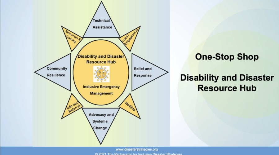 Infographic: A yellow sun with text in the center of sun and text in each ray protruding from the sun. Text in center of the sun: Disability and Disaster Resource Hub. An image of The Partnership sun logo. Text below logo: Inclusive Emergency Management. Text in top ray (at 12:00): Technical Assistance. Text in ray to right (at 1:00): Local Engagement. Text in ray (at 3:00): Relief and Response. Text in ray (at 4:00): Hotline. Text in ray (at 6:00): Advocacy and Systems Change. Text in ray (at 7:00): Info and Referral. Text in ray (at 9:00): Community Resilience. Text in ray (at 11:00): Resource and Training.