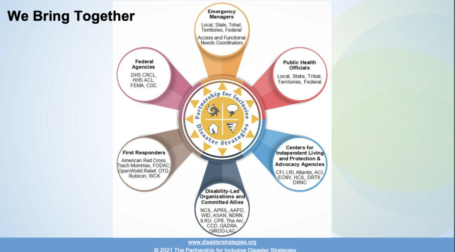 "Slide title reads: ""We Bring Together"" on the top left of the slide. Infographic sits in the center of the slide. It is of: one circle with The Partnership sun logo in the center with six different colored 3-D protruding circles with text in center of each circle. Text in top circle (at 12:00): Emergency Managers. Local, State, Tribal, Territories, Federal. Access and Functional Needs Coordinators. Text in circle to right (at 2:00): Public Health Officials. Local, State, Tribal, Territories, Federal. Text in circle (at 4:00): Centers for Independent Living and Protection & Advocacy Agencies. CFI, LRI, Atlantis, ACI, ECNV, HCIL, DRTX, DRNC. Text in circle (at 6:00): Disability-Led Organizations and Committed Allies. NCIL, APRIL, AAPD, WID, ASAN, NDRN, ILRU, CPR, The Arc, CCD, GADRA, GIRDD-LAC. Text in circle (at 8:00): First Responders. American Red Cross, Trach Mommas, FODAC, OpenWorld Relief, OTG, Rubicon, WCK. Text in circle (at 10:00) Federal Agencies. DHS CRCL, HHS ACL, FEMA, CDC."