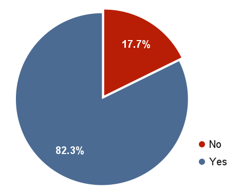 A pie chart in grey-blue and dark red. A large majority of the circle (82.3%) is grey-blue, representing the respondents who indicated that they identify as disabled. A small part of the circle (17.7%,) is dark red, representing respondents who do not identify as disabled.
