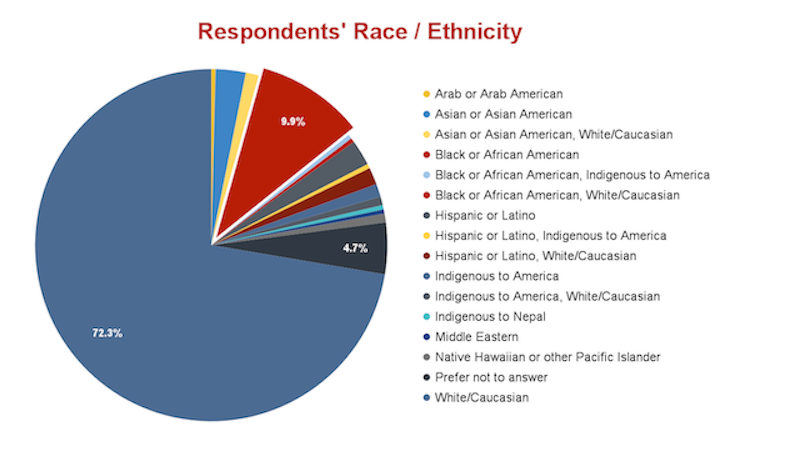 """Pie chart displaying the number of respondents who identified with a specific race/ethnicity. """"White/Caucasian"""" occupies the biggest slice at 72.3%. Then is """"Black or African American"""" at 9.9% and """"Prefer not to answer"""" at 4.7%. The smaller slices are: """"Arab or Arab American""""; """"Asian or Asian American""""; """"Asian or Asian American, White/Caucasian""""; """"Black or African American; Indigenous to America""""; """"Black or African American; White/Caucasian""""; """"Hispanic or Latino""""; """"Hispanic or Latino, Indigenous to America""""; """"Hispanic or Latino, White/Caucasian""""; """"Indigenous to America""""; """"Indigenous to America, White/Caucasian""""; """"Indigenous to Nepal""""; """"Middle Eastern""""; """"Native Hawaiian or other Pacific Islander."""""""